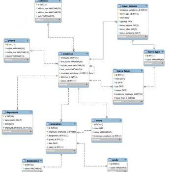 entity-relationship-diagram